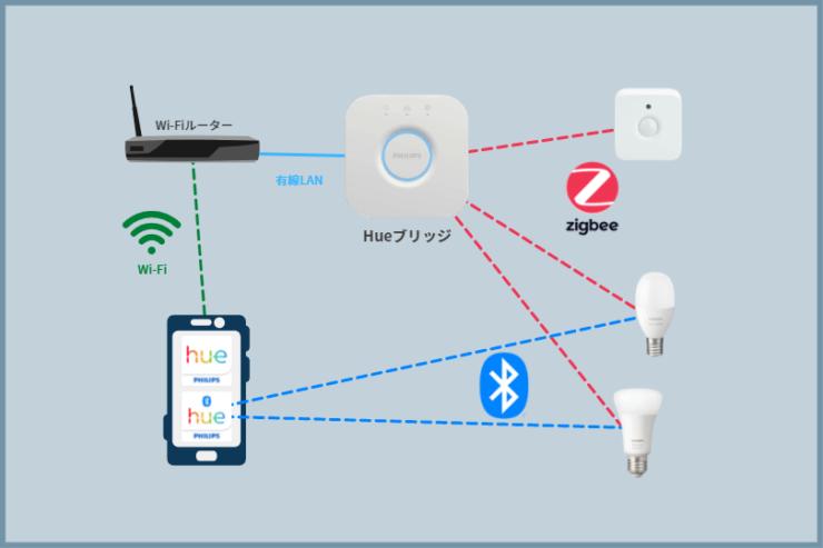 Bluetooth+Zigbee-Eyecahtching